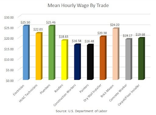 Depending on what trade you go into here is a look at average Hourly Salary