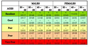 FAMTP Physical Training Assessment Mile Run Score Chart