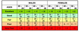 FAMTP Physical Training Assessment Push-Up Score Chart