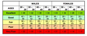 FAMTP Physical Training Assessment Sit-Up Score Chart